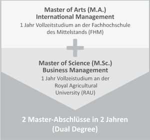 Master-Studium International Management