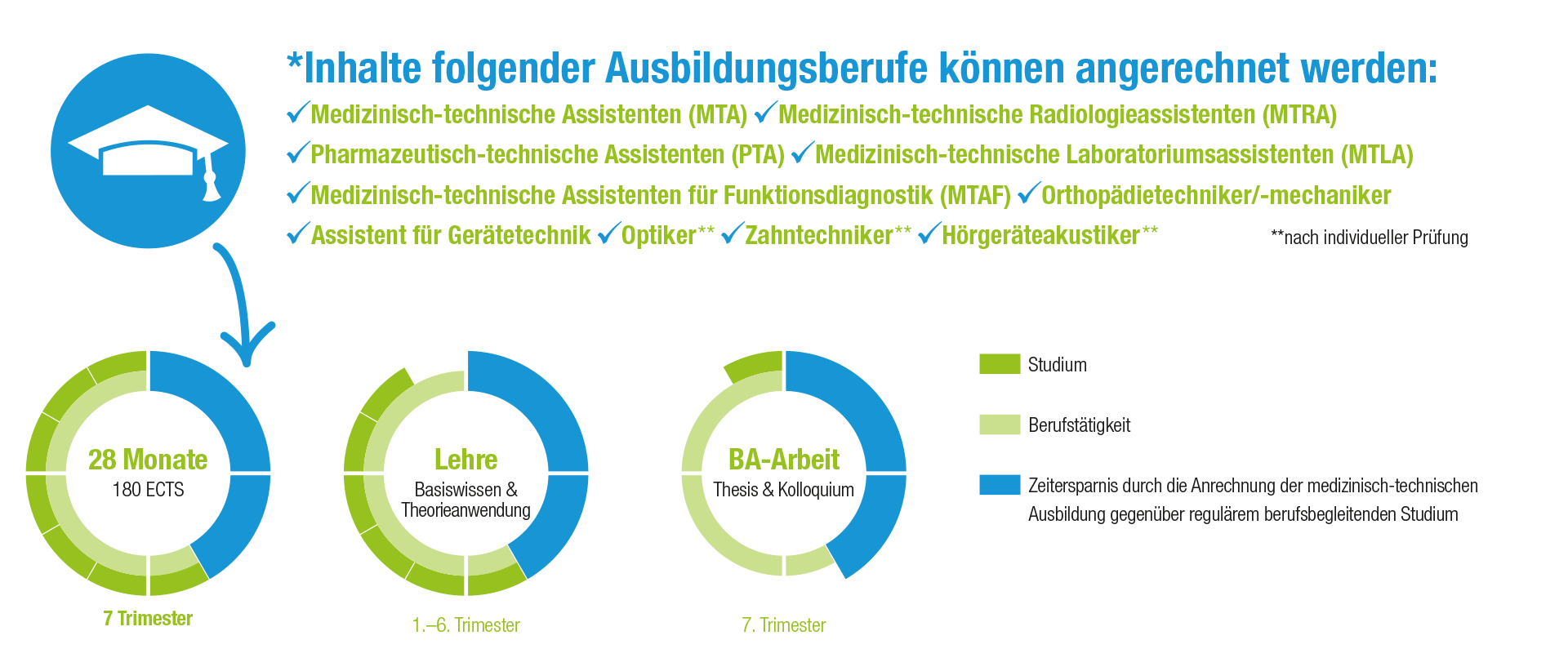 Medical Technology & Management im Anrechenmodell der FHM