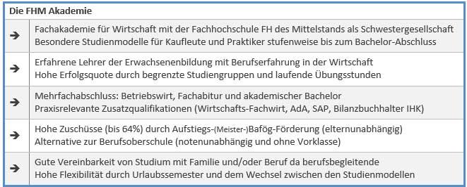 Staatlich gepr. Betriebswirt/in (München) - FHM