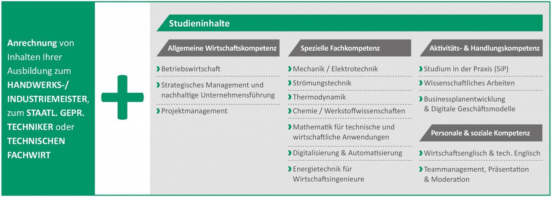 Wirtschaftsingenieur Studium Berlin